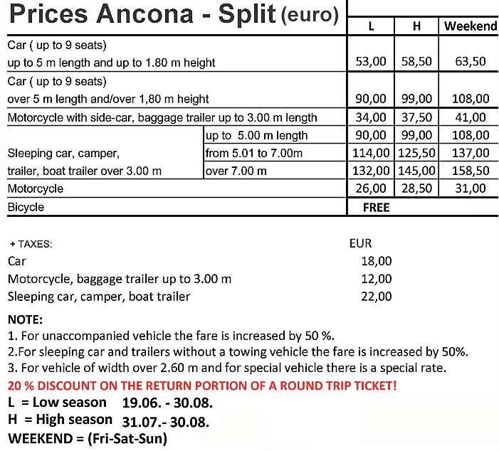 Vehicles Prices for Ferry Ancona to Split (2015)