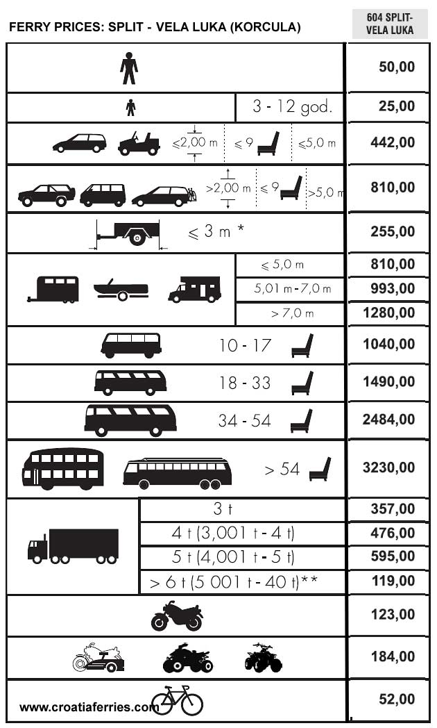 Prices for ferry tickets from Split to Vela Luka