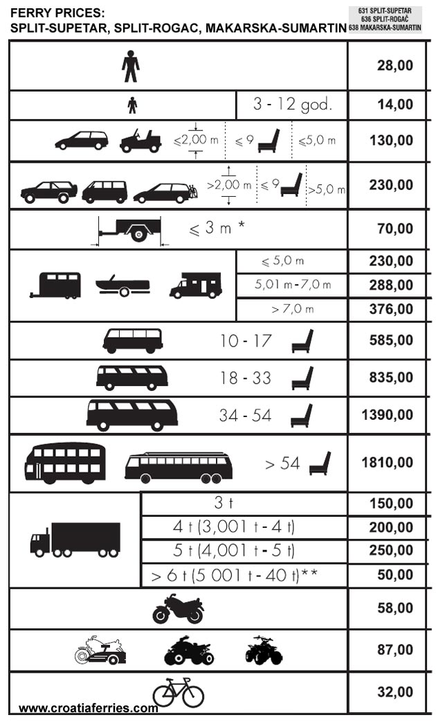 Prices for ferries from Split to Supetar, Rogac and Makarska to Sumartin